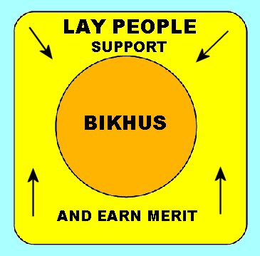 Bikhus and Laypeople