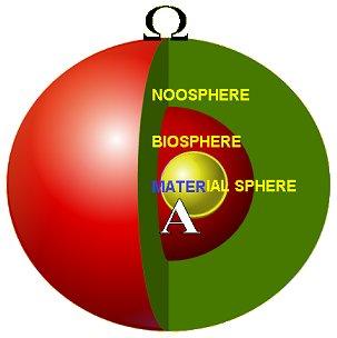 Teilhard's 3 Spheres